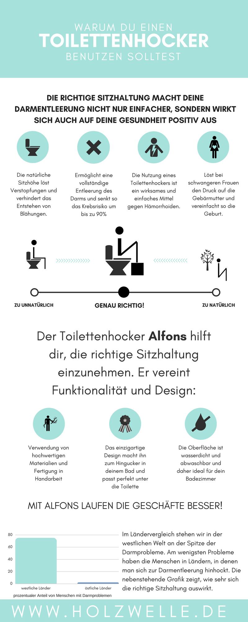 Warum du einen Toilettenhocker benutzen solltest: Darmentleerung einfacher, Risiko Krebs geringer, Häorrhoiden, schwangere Frauen. Toilettenhocker aus Holz abwaschbar