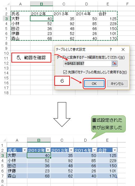 範囲を確認してOK書式設定された表が作成された説明画像