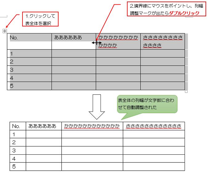 表全体を選択して任意の一箇所の境界線で列幅調整マークをダブルクリックすると表全体のセル幅が文字数に合わせて自動変更される説明画像