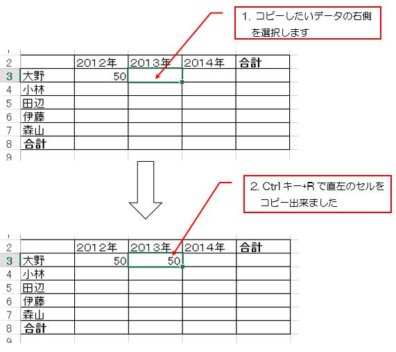 Ctrlキー+Rで直左のセルをコピーした説明画像