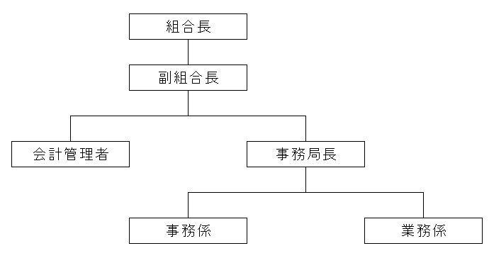三神地区事務組合組織図