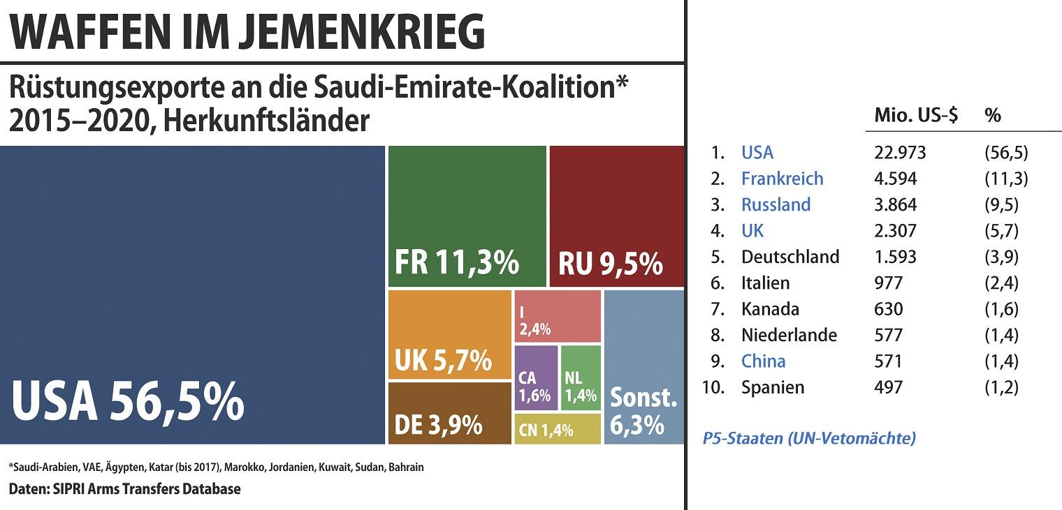 Sipri-Rüstungsexportbericht  2015-2020 an Länder der saudischen Kriegskoalition