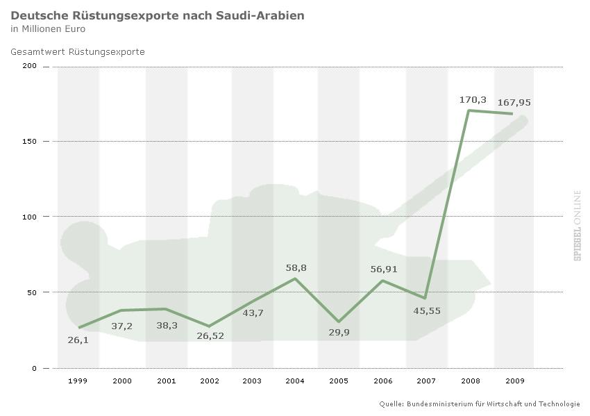 14.07.2011  - Spiegel Online: Bundespolizei im EADS-Auftrag Grenzer-Deal mit den Saudis empört die Opposition - Deutsche Rüstungsexporte nach Saudi-Arabien in Mio. Euro