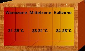 Schematische Darstellung Temperaturverlauf Terrarium