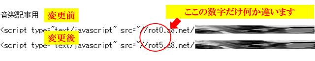 a8netのローテーションバナーの更新前後のソースコード