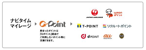 Gポイントを交換できるサービスの一覧