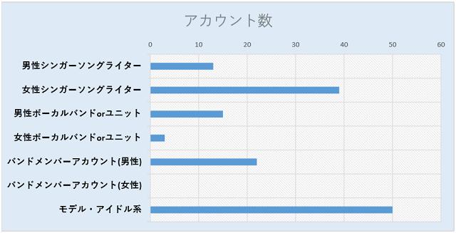 ツイッターのフォロワー数5ケタのアカウントの分析表2