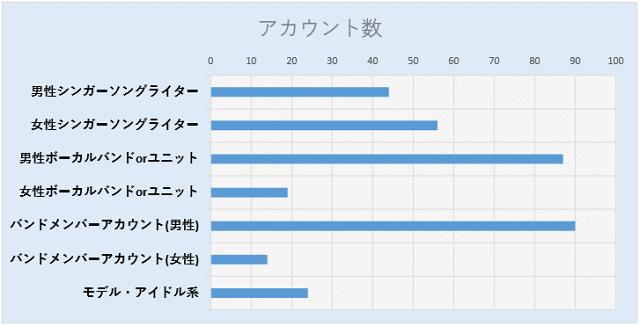 ツイッターのフォロワー数4ケタのアカウントの分析表2