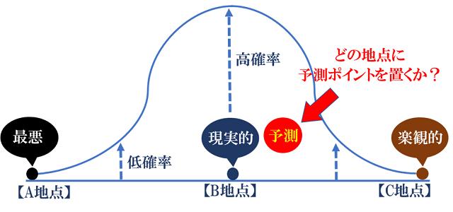 コロナ予測の正規分布表