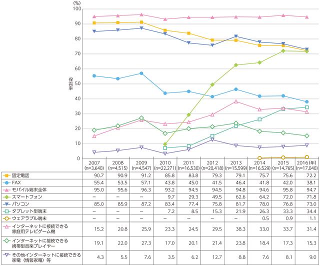 情報通信端末の保有率のグラフ