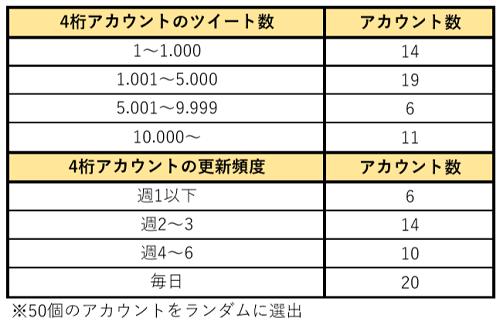 ツイッターのフォロワー数4ケタのアカウントの分析表3