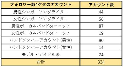 ツイッターのフォロワー数4ケタのアカウントの分析表1