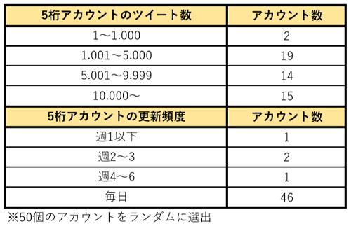 ツイッターのフォロワー数5ケタのアカウントの分析表3