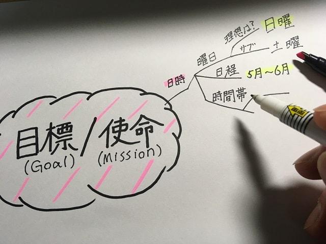 マインドマップを中央から枝分かれさせて必要な要素を書き足している場面