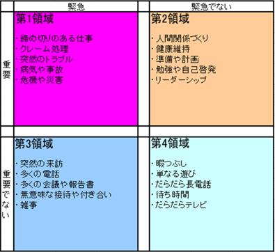 重要と緊急事項のマトリクス表