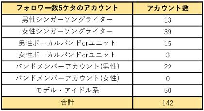 ツイッターのフォロワー数5ケタのアカウントの分析表1