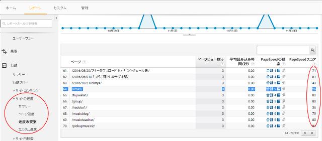 googleアナリティクスのPage Speedスコアの表示画面