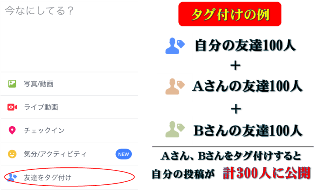 Facebookの「タグ付け」機能の説明画像