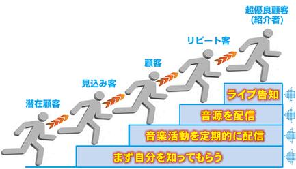 ライブに呼び込む4つのステップの階段の詳細を表示した画像