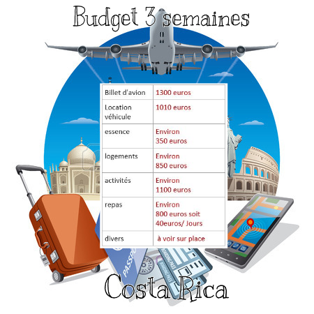 estimation budget 3 semaines au Costa Rica.Miss aventure
