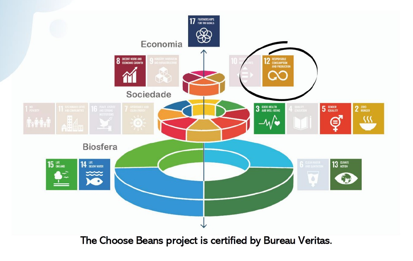 Choose Beans - certified sustainability