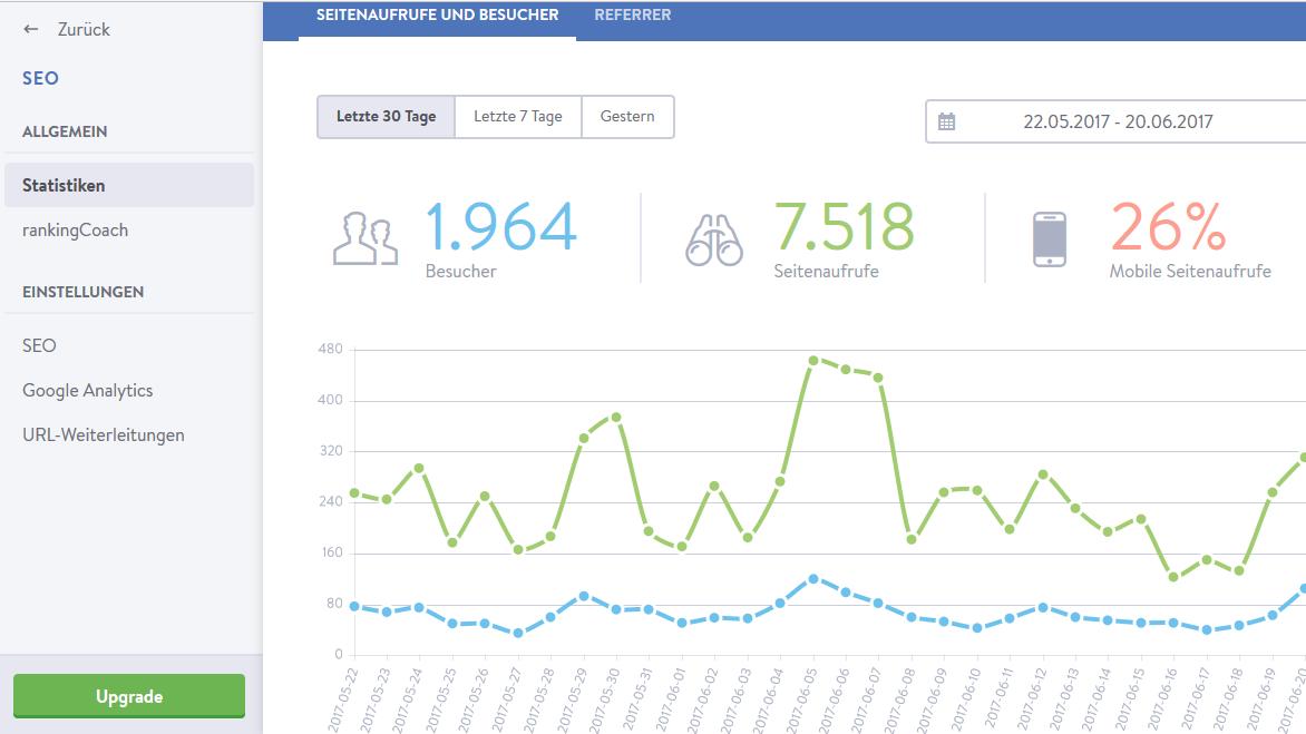 Umfassende Statistiken der Besucher und Seitenaufrufe