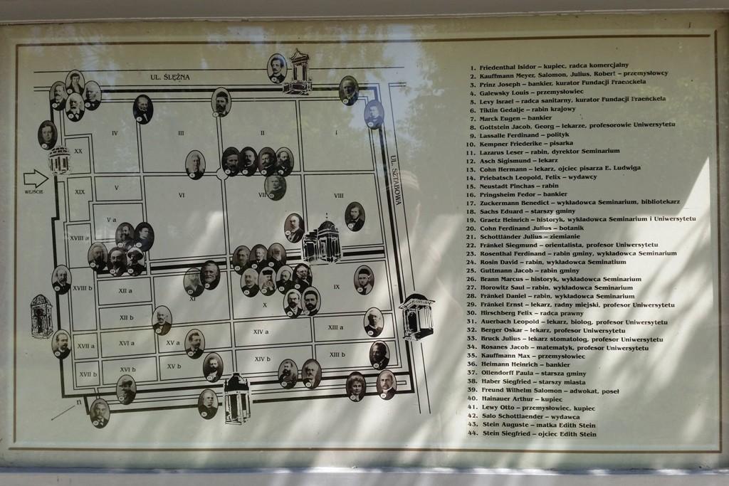 Die Standorte der Grabstätten bekannter Jüdischer Bürger Breslaus.
