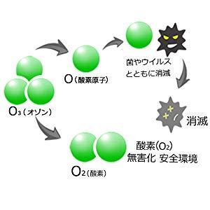 猿でもわかる「新型コロナウイルス対策・オゾンとの付き合い方・選び方」