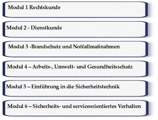 GSSK Lernmaterial in 6 Modulen