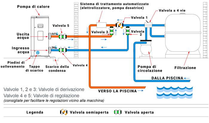 Schema installazione pompa di calore per piscine Nano Action Reversibile
