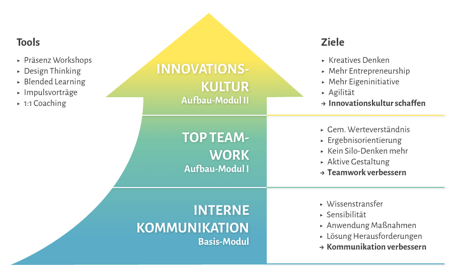 Weiterbildung Workshops Kommunikation, Teamwork und Innovation