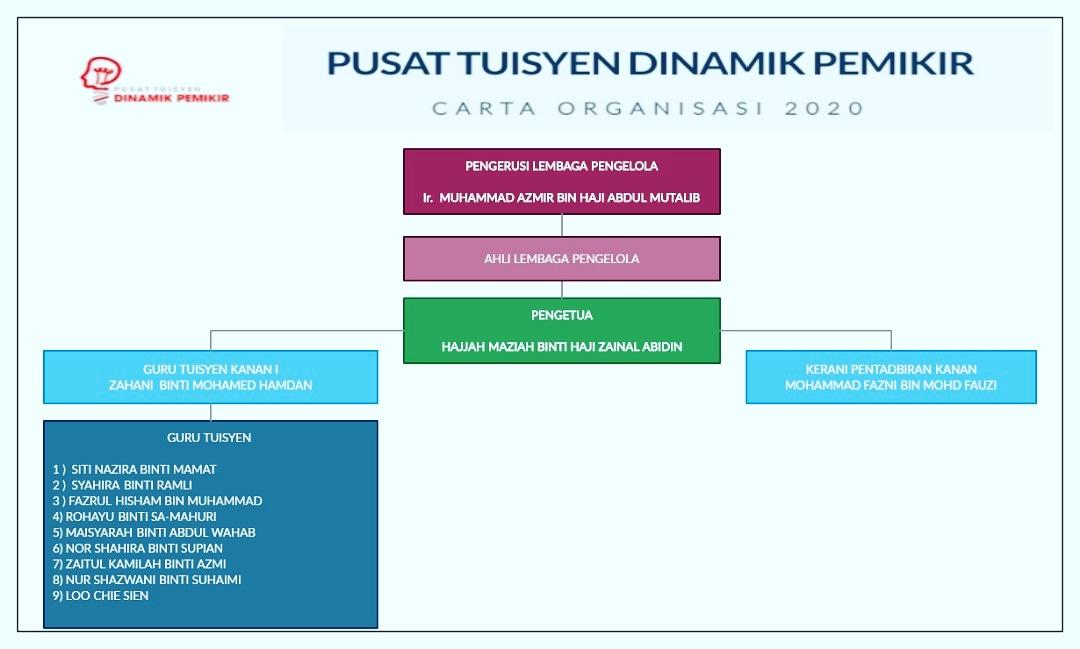 CARTA ORGANISASI 2020