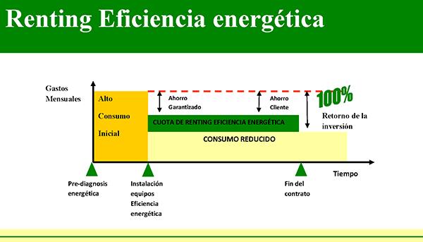 Renting Eficiencia Energética