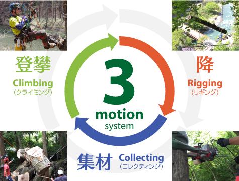 スリーモーションシステム(3 motion system)|ウッドタワー工法