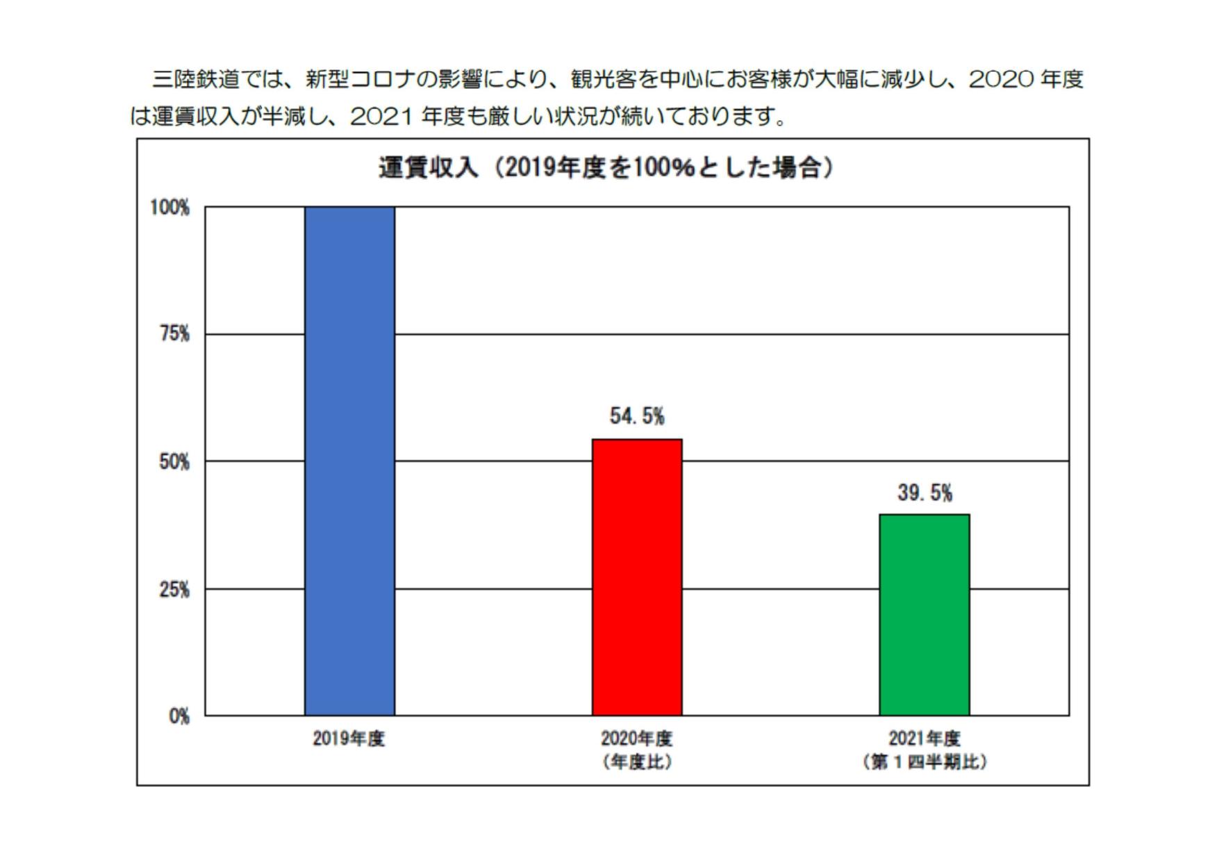 Yahoo!ネット募金「三陸鉄道支援募金」  開設のお知らせ  【三陸鉄道】