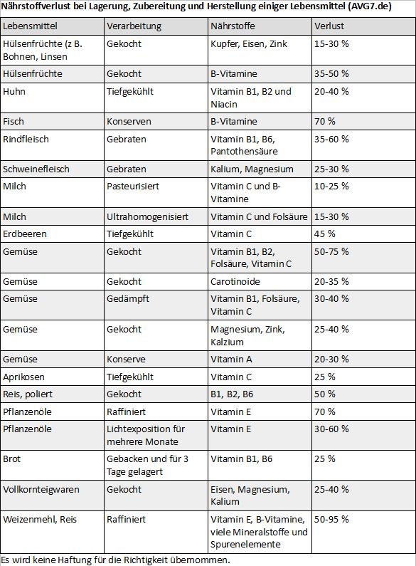 Vitamine und Mineralstoffe, Kochverlust, Lagerverlust (Liste, Tabelle, Nährstoffe) AVG7.de