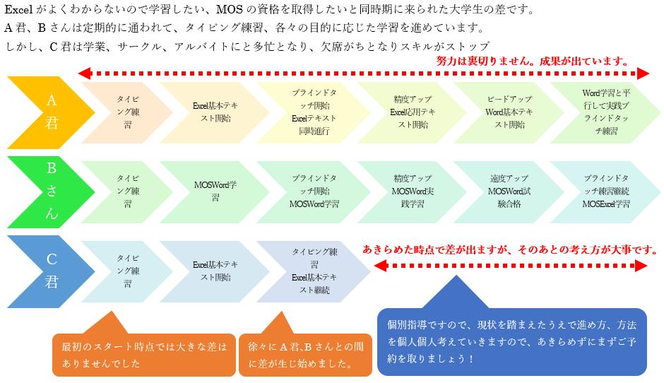 メディアックパソコンスクール生田教室の受講生比較