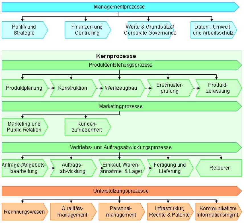 Prozess Diagram