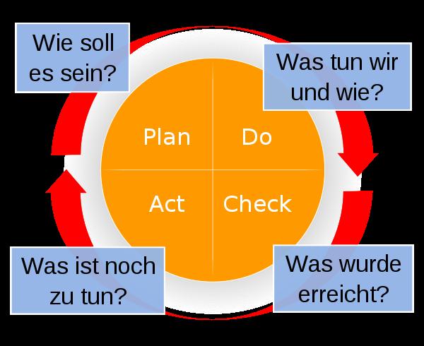 Schulz-Interim PDCA Kreis