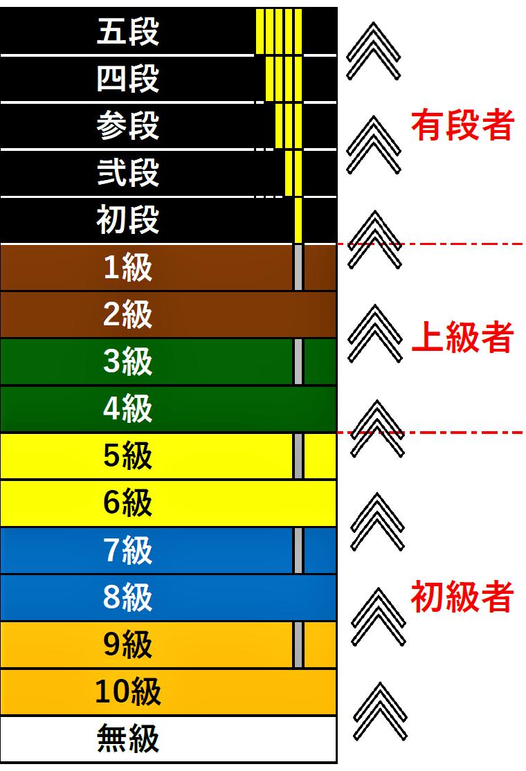 白帯 橙帯 オレンジ帯 青帯 黄帯 緑帯 茶帯 黒帯 昇級 テスト 空手 段位 帯 無級 10級 9級 8級 7級 6級 5級 4級 3級 2級 1級 初段 二段 弐段 三段 参段 四段 五段