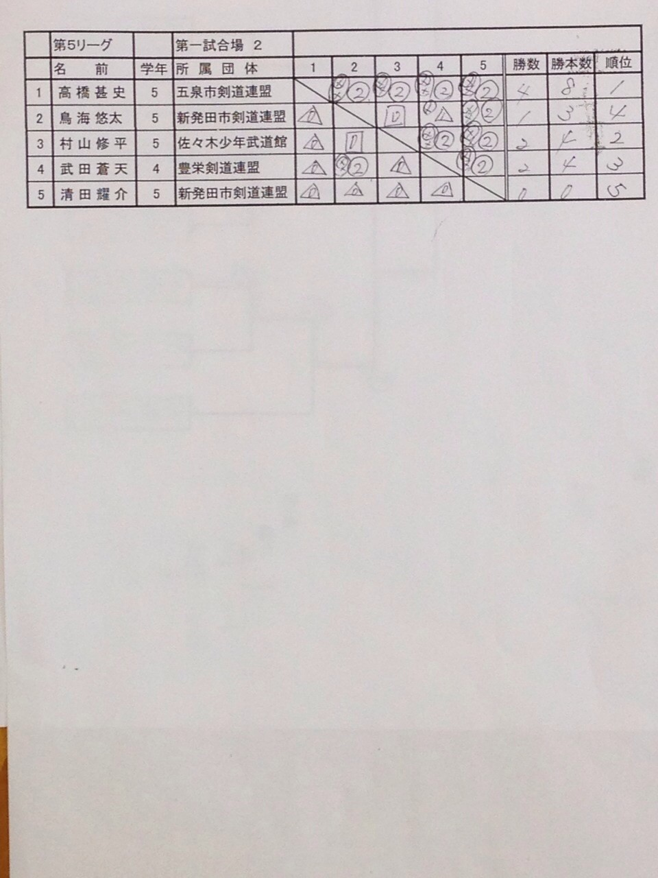 平成26年度全日本都道府県対抗少年剣道優勝大会 下越地区候補選手選考会