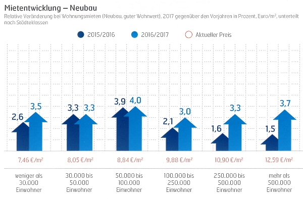 Mietpreisentwicklung Wohnimmobilien Neubau 2017, präsentiert vom IVD und VERDE Immobilien
