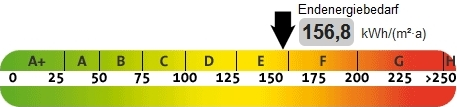 Skala Energieausweis Verbrauchssausweis, präsentiert von VERDE Immobilien