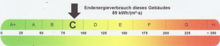 Energeiausweis Heizungsverbrauch Farbskala, präsentiert von VERDE Immobilien
