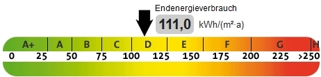 Skala Endenergieverbrauch, präsentiert von VERDE Immobilien