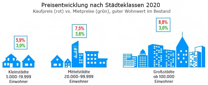 Immobilien Preisentwicklung 2020 nach Städtegröße, präsentiert von VERDE Immobilien