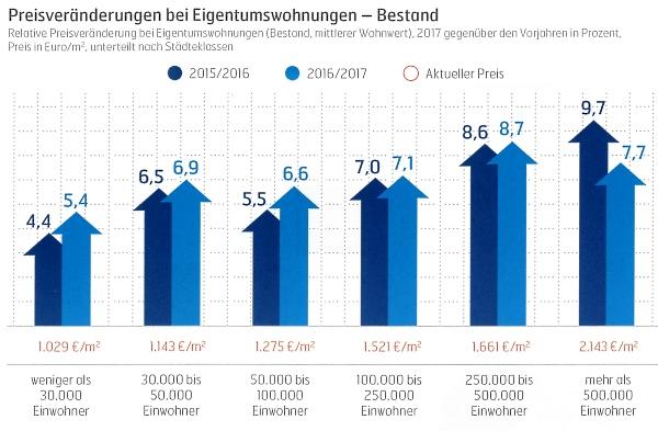 Preisveränderung bei Eigentumswohnungen 2017, präsentiert vom IVD und VERDE Immobilien