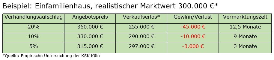 Verhandlungsaufschlag im Vergleich bei Verkauf Immobilie, präsentiert von VERDE Immobilien