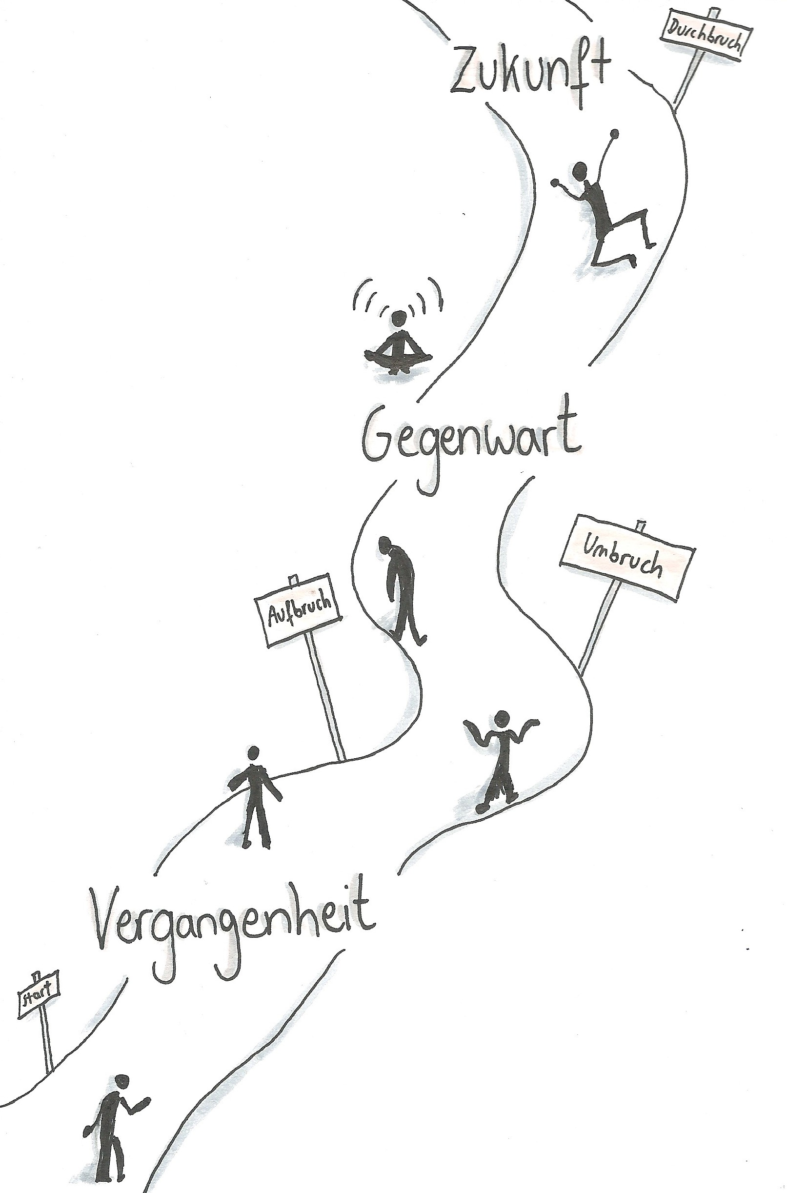 biografiearbeit naturheilpraxis funk rdersheim gronau pfalz - Biografiearbeit Muster