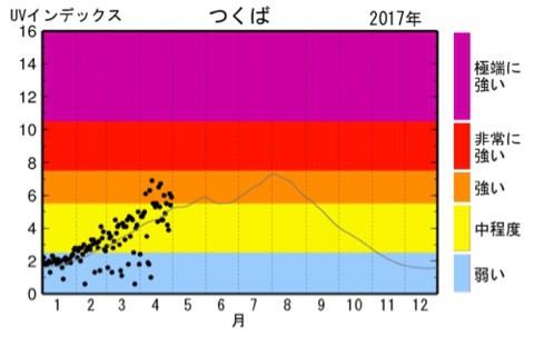 出典:気象庁UVインデックス2017